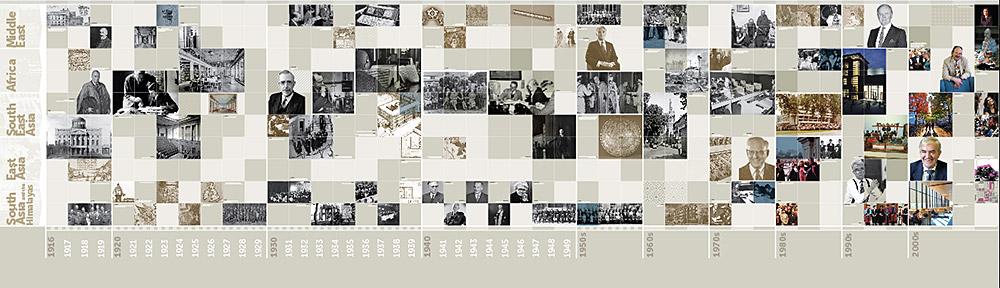 SOAS Centenary Timeline