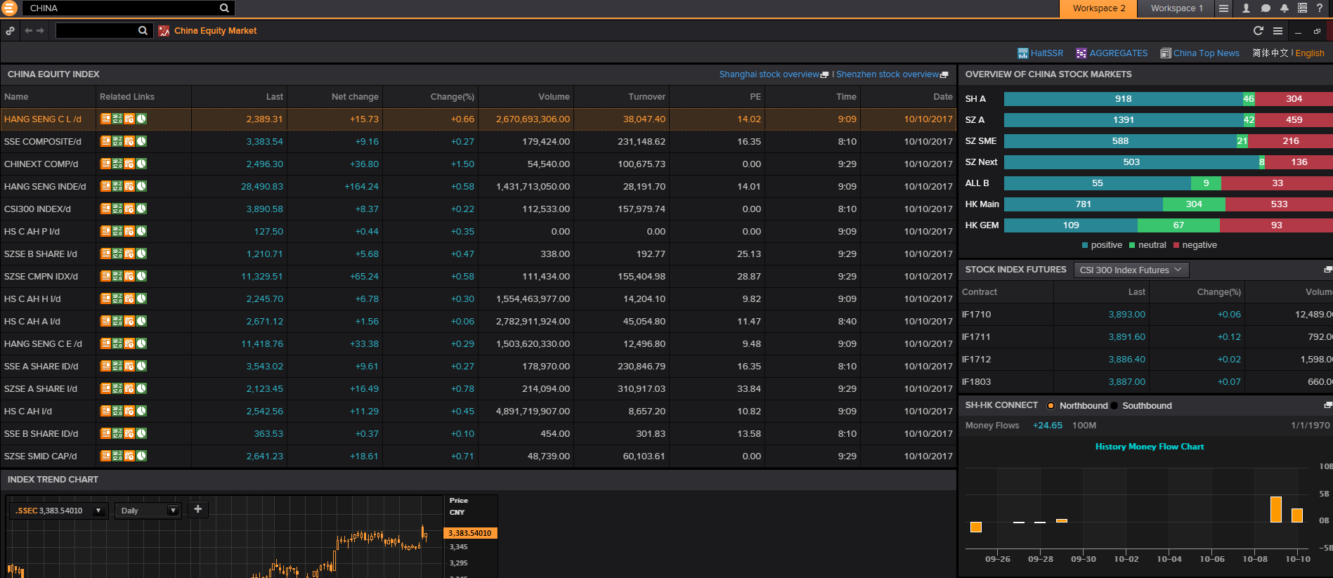 Screenshot of Eikon Chinese equity market data